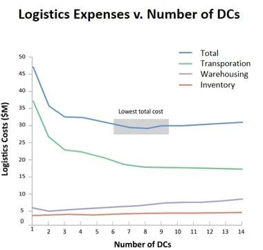 Logistics Expenses V. Number of DCs