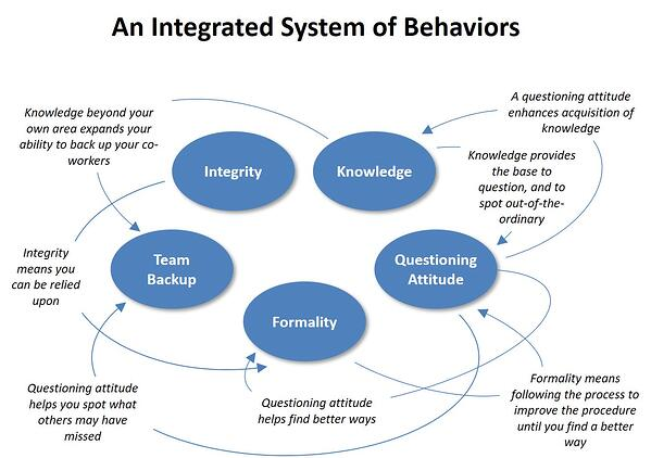An Integrated System of Behaviors