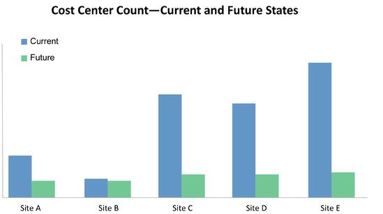 Cost Center Count