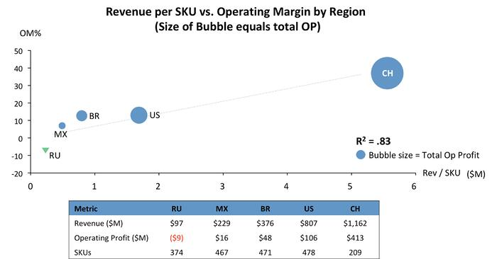 Revenue per SKU vs. Operating Margin by Region