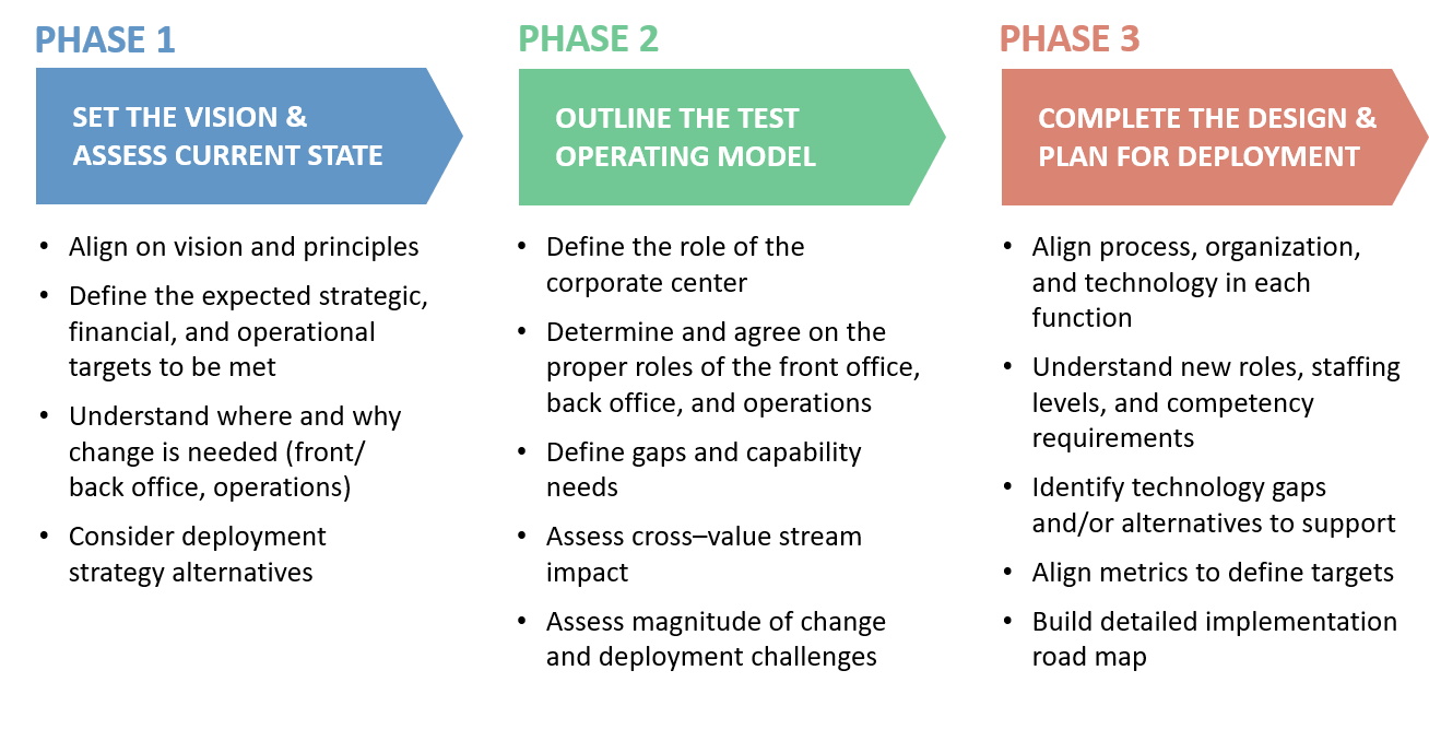 3 phases graphic-1
