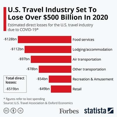 Travel Industry Loss