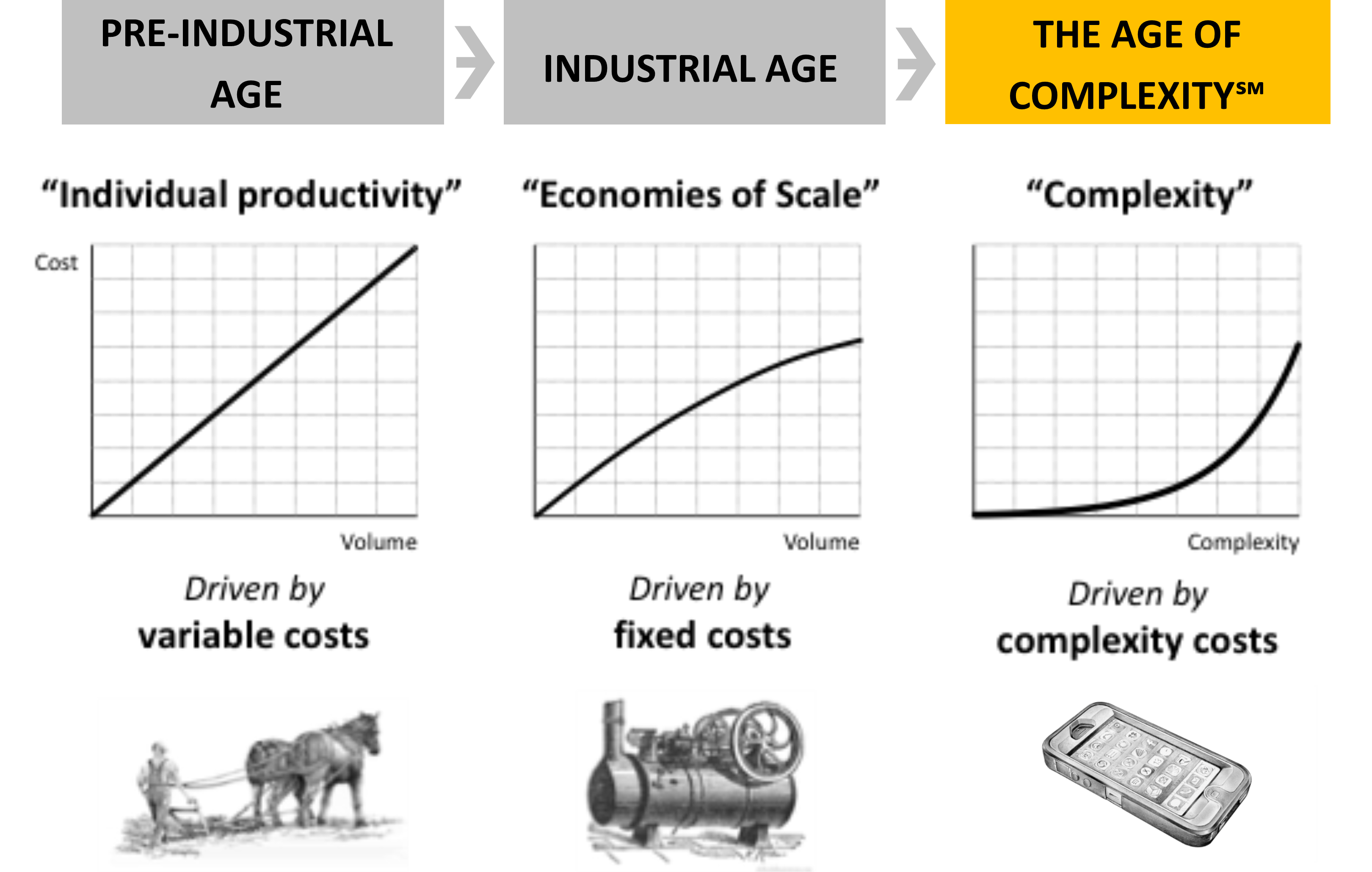 Ages-graphic
