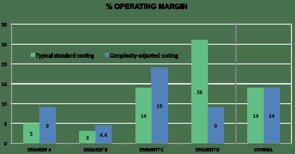 Customer & Product Profitability (CPP1)