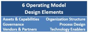 Operating Model Design Elements