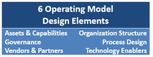 Operating Model Design Elements