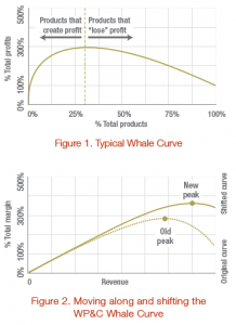 Whale Curve