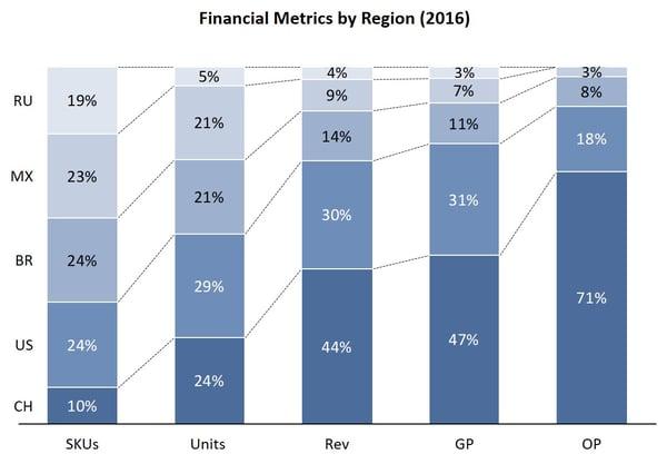 Financial Metrics by Region