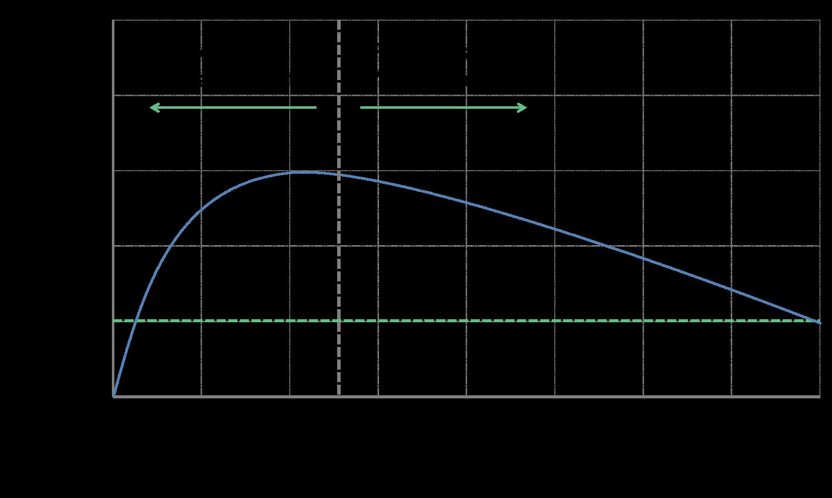 Product Portfolio Optimization (PPO2)