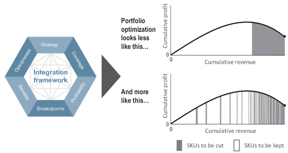 Optimize the portfolio
