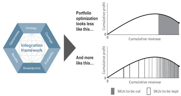 Optimize the portfolio