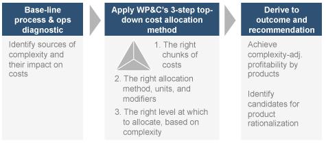 WWCC Case2