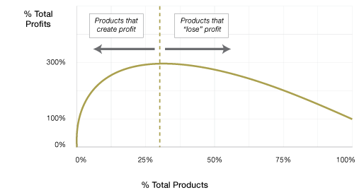 Determine true cost & product profitability