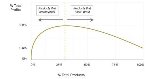 Determine true cost & product profitability