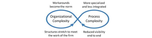our Focus Simplify