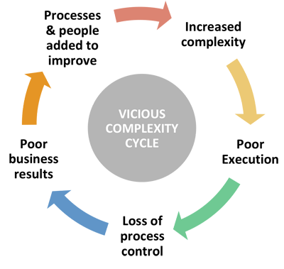 Vicious complexity cycle chart