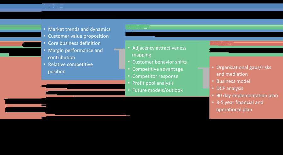 WP&C's 3-phase strategy development process