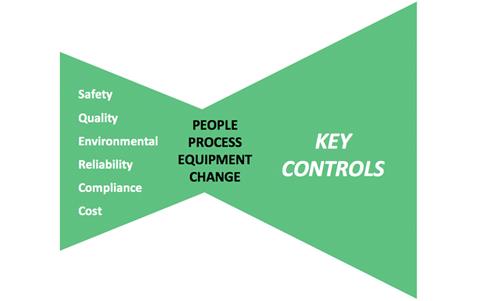 key controls chart
