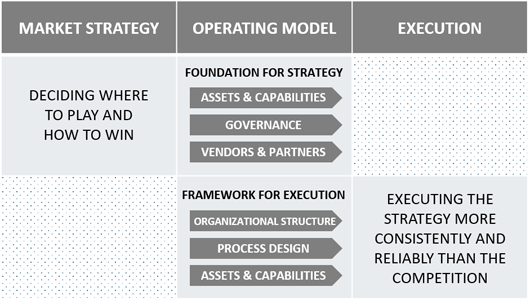 What is an operating model?