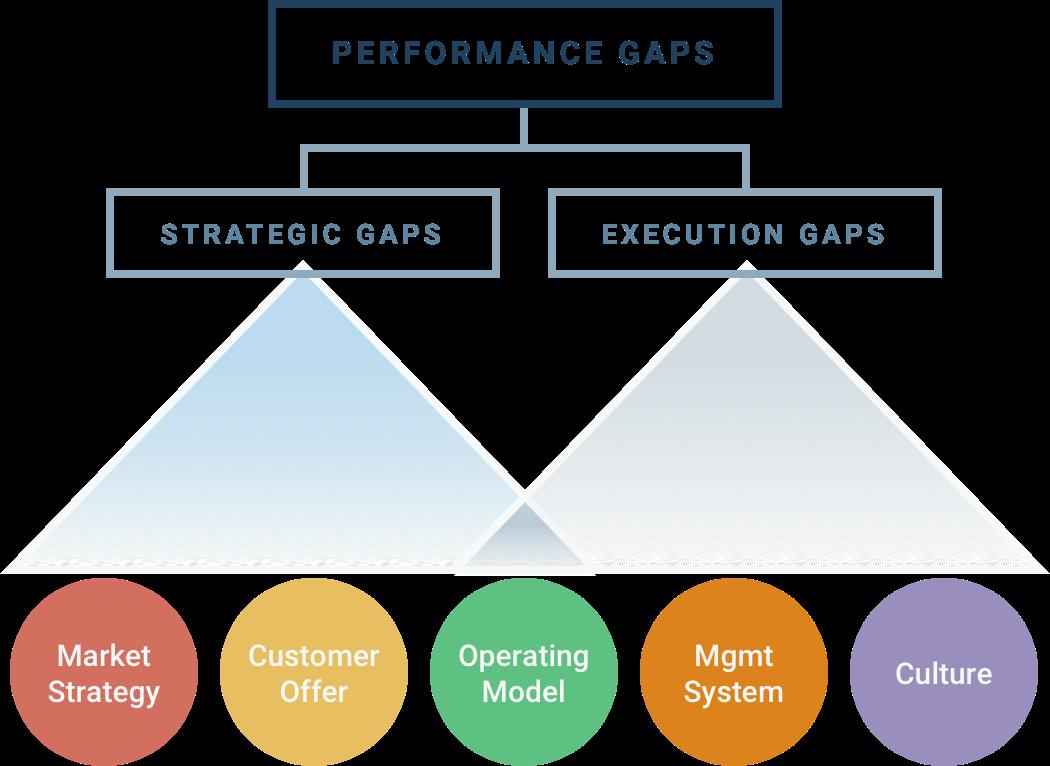 Performance Gaps Infographic