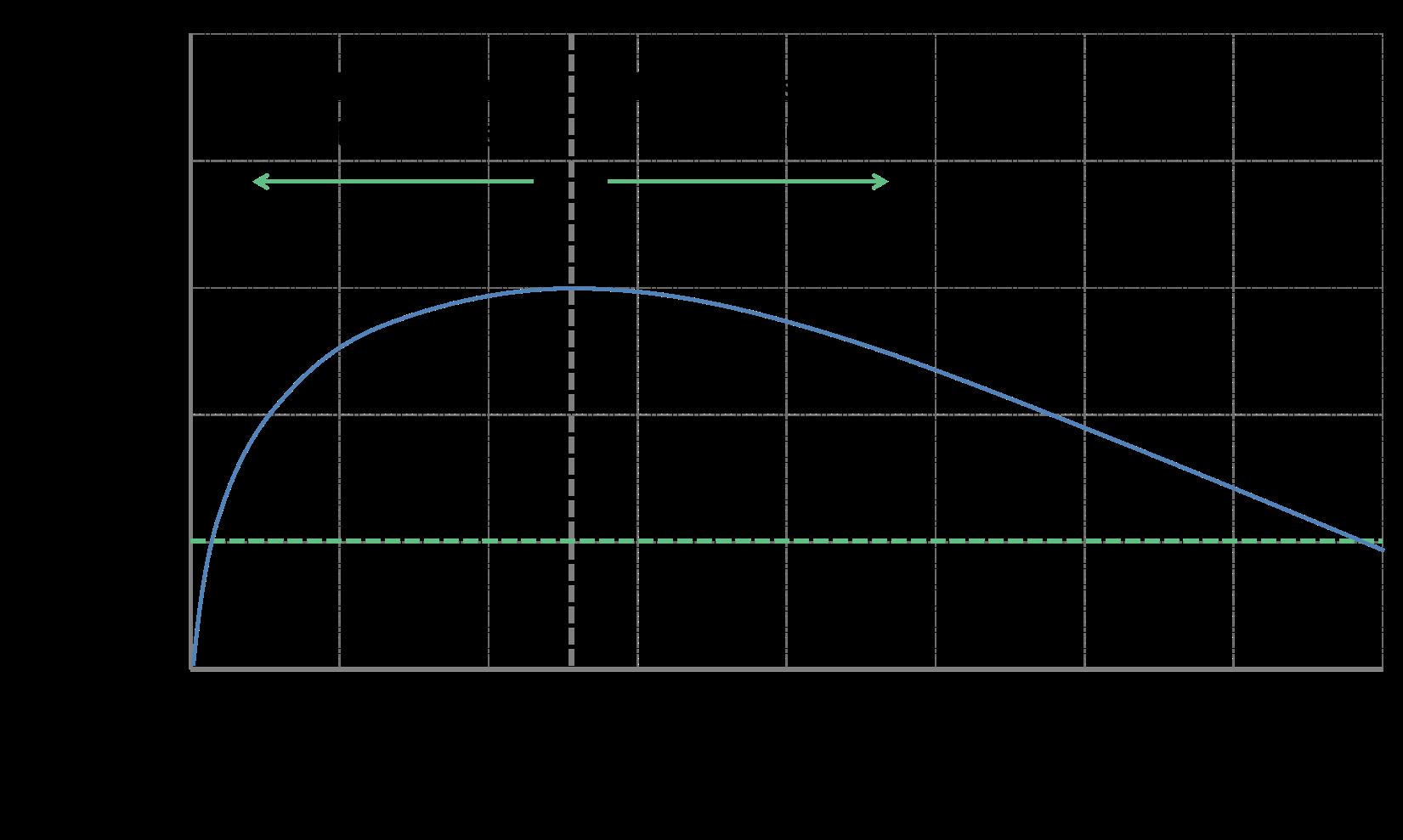 Products profitability chart
