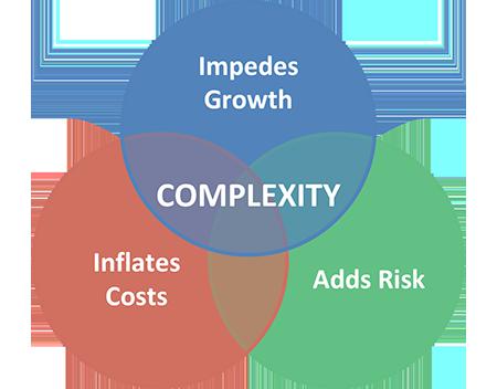 complexity diagram