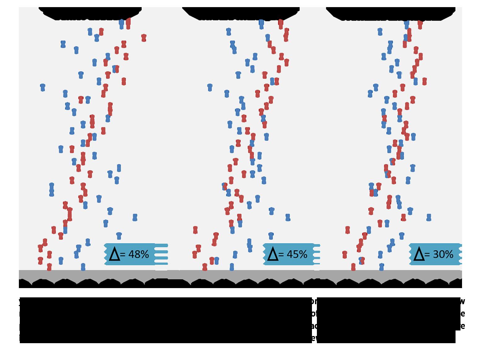 yardstyck graph