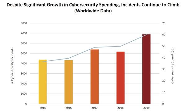 cybersecurity incidents graph