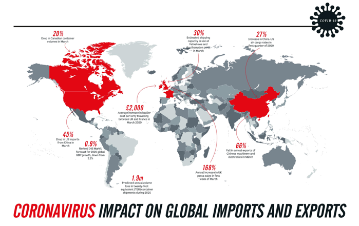 Covid impact on imports and exports