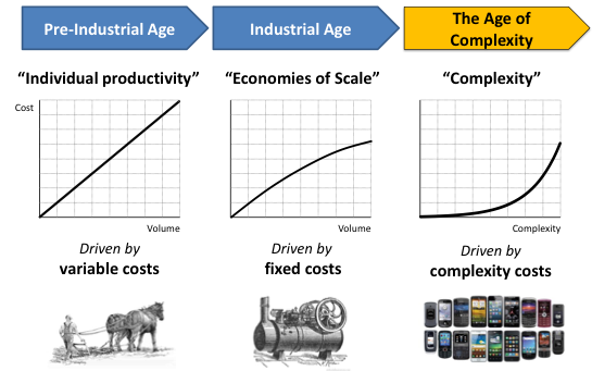 history-of-complexity