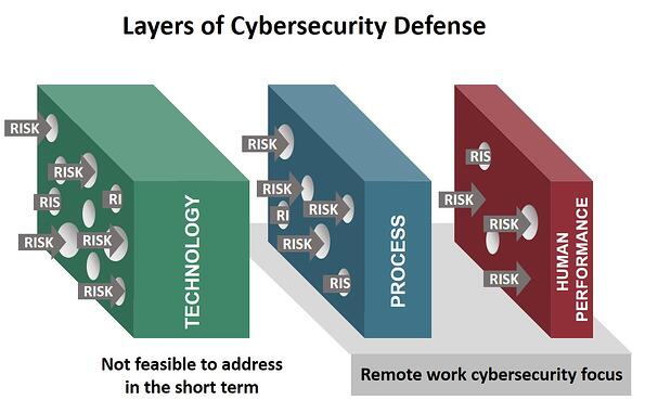 Cybersecurity Defense
