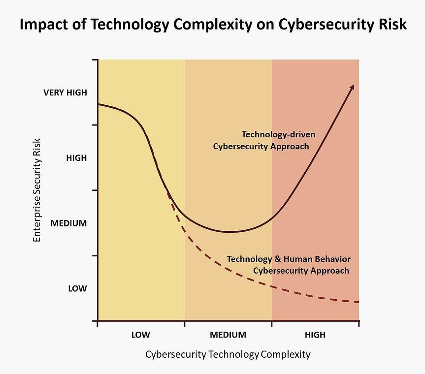 Technology Complexity Impact on Cybersecurity Risk