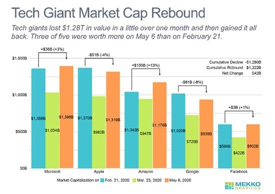 Tech Giant Market Cap Rebound