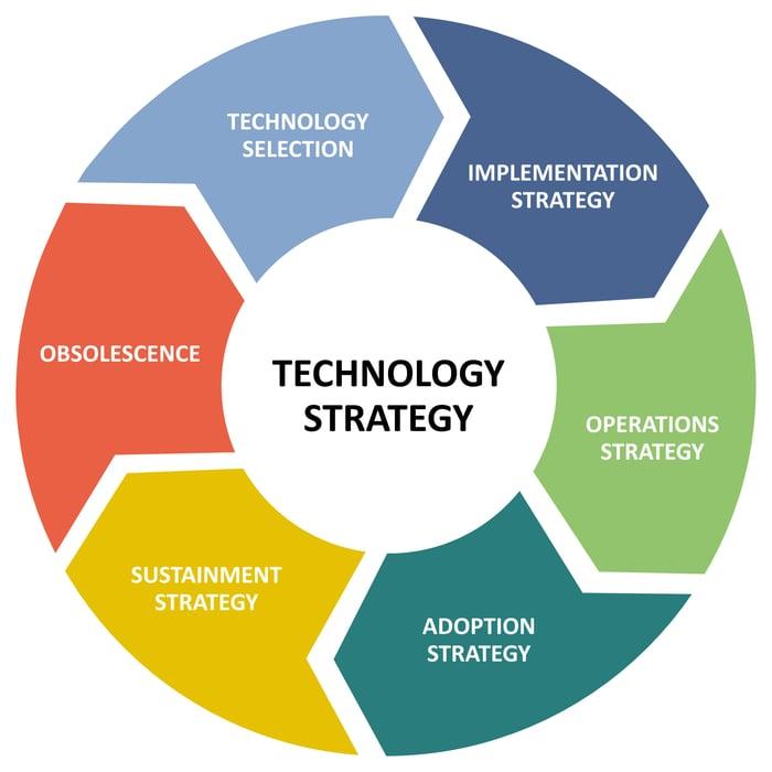 tech strategy wheel v2