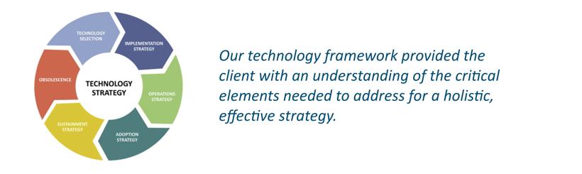technology strategy image v2