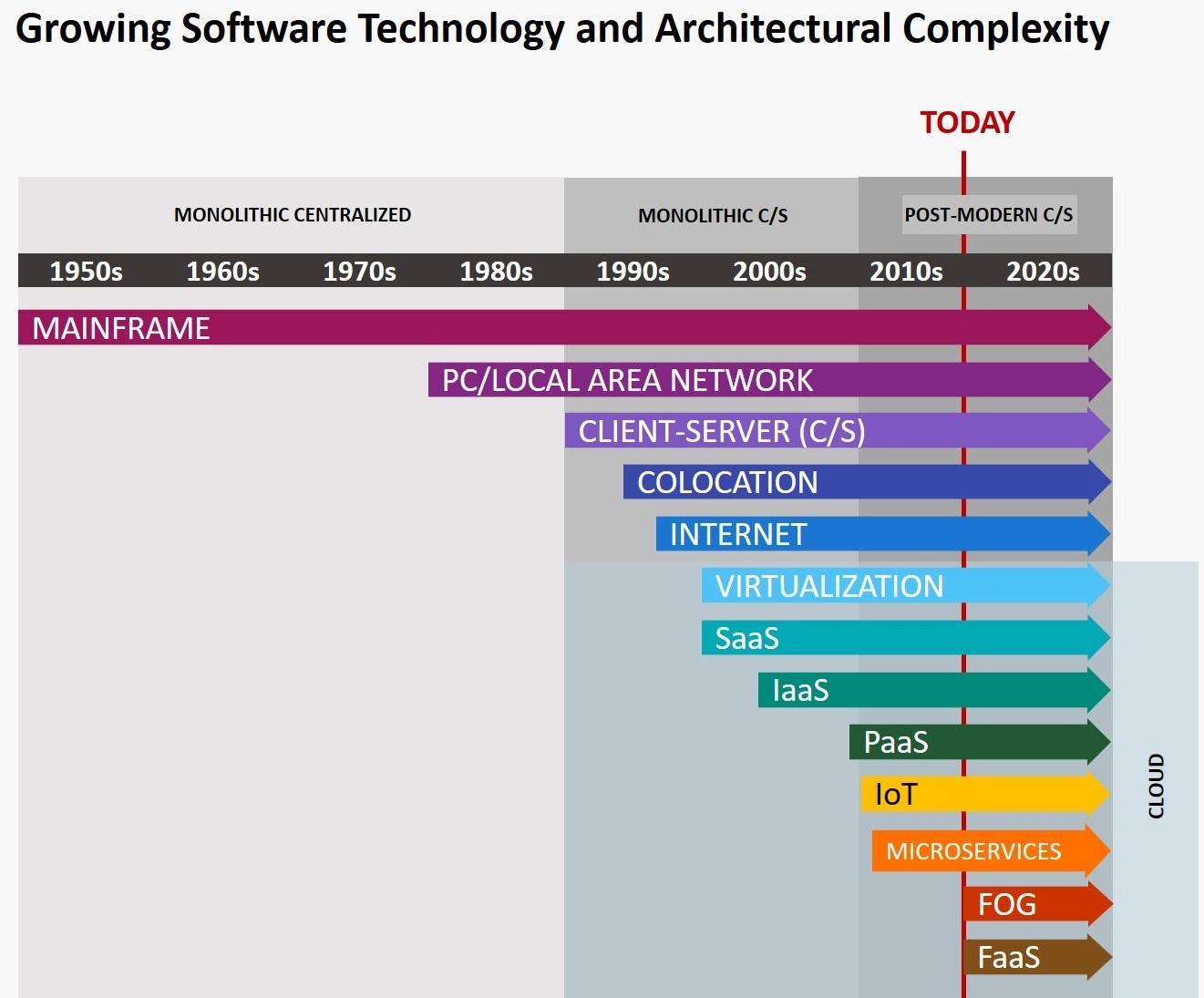 Growing Software Technology and Architectural Complexity