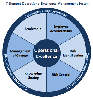 The 7 element operational excellence management system our big idea so how do you resolve the shortcomings of traditional approaches to operational excellence what is the better approach weve been touting altavistaventures Image collections