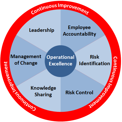 manage continous organisational improvement Continuous improvement manager certification through the management and strategy institute get your continuous improvement.