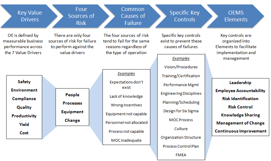 foundations of the 7 element operational excellence management